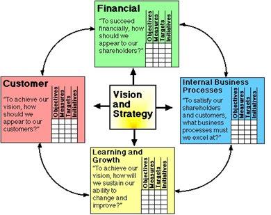 Balanced scorecard febrinacahyantis blog perspektifbalanced scorecard menunjukkan bahwa kita melihat organisasi dari empat perspektif dan untuk mengembangkan metrik mengumpulkan data dan ccuart Choice Image